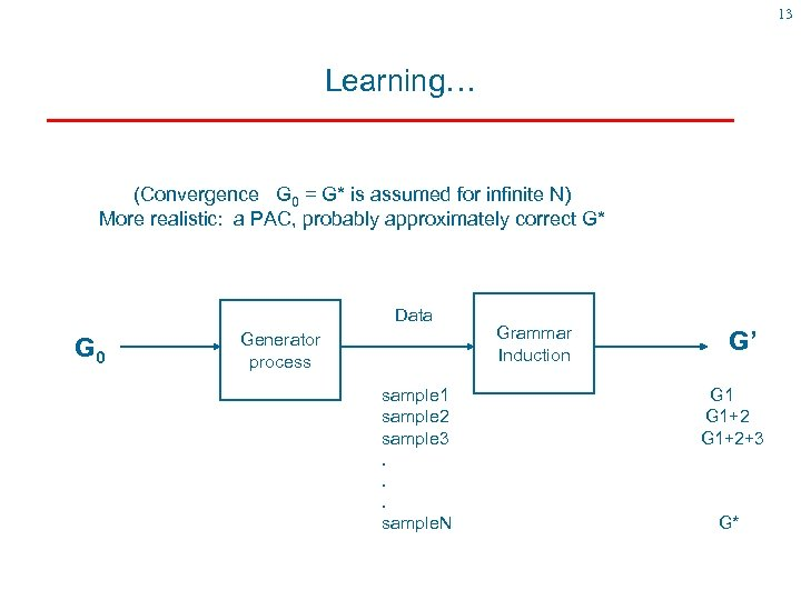 13 Learning… (Convergence G 0 = G* is assumed for infinite N) More realistic: