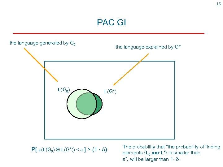 15 PAC GI the language generated by G 0 L(G 0) the language explained