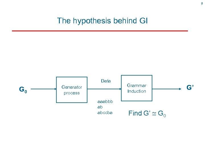 9 The hypothesis behind GI Data G 0 Generator process aaabbb ab abccba Grammar