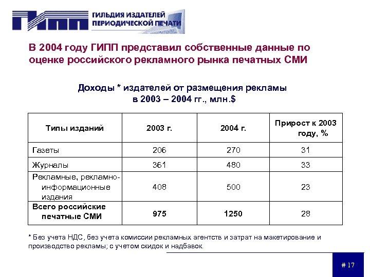 В 2004 году ГИПП представил собственные данные по оценке российского рекламного рынка печатных СМИ