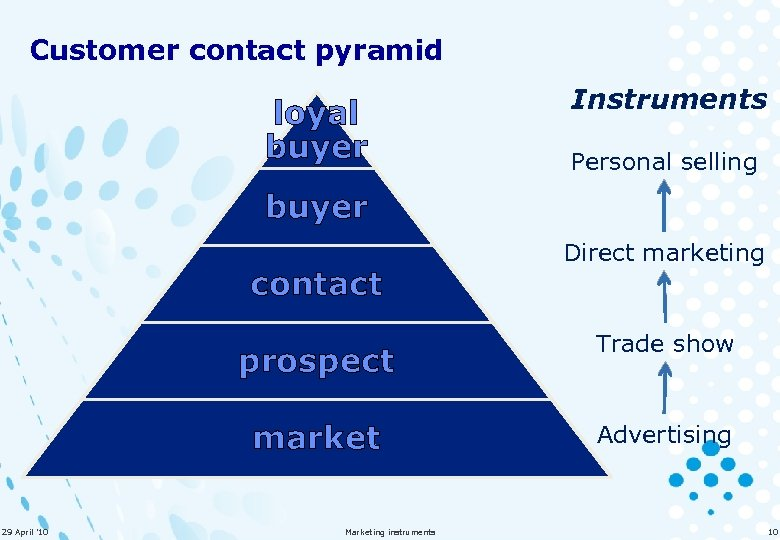 Customer contact pyramid loyal buyer Instruments Personal selling buyer contact prospect market 29 April