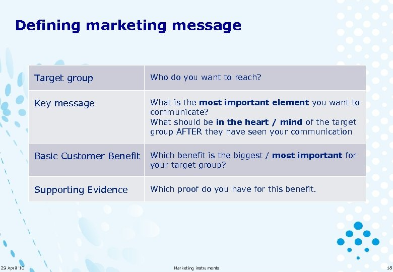 Defining marketing message Target group Key message What is the most important element you