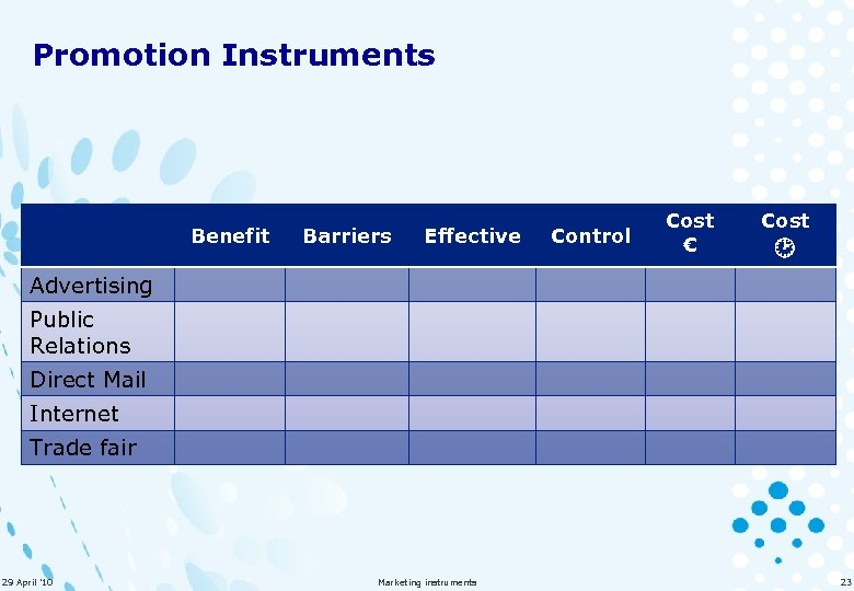 Promotion Instruments Benefit Barriers Effective Control Cost € Cost Advertising Public Relations Direct Mail