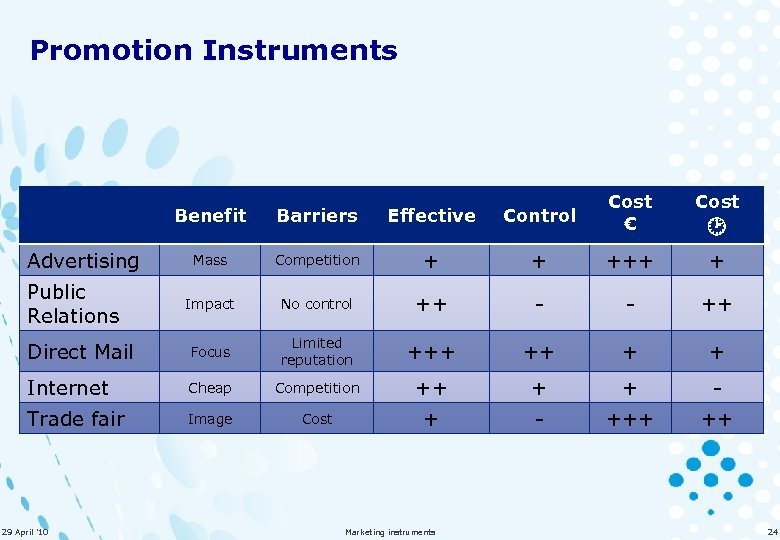 Promotion Instruments Benefit Barriers Effective Control Cost € Cost Mass Competition + + +++