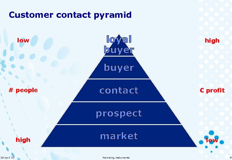 Customer contact pyramid low loyal buyer high buyer # people contact € profit prospect