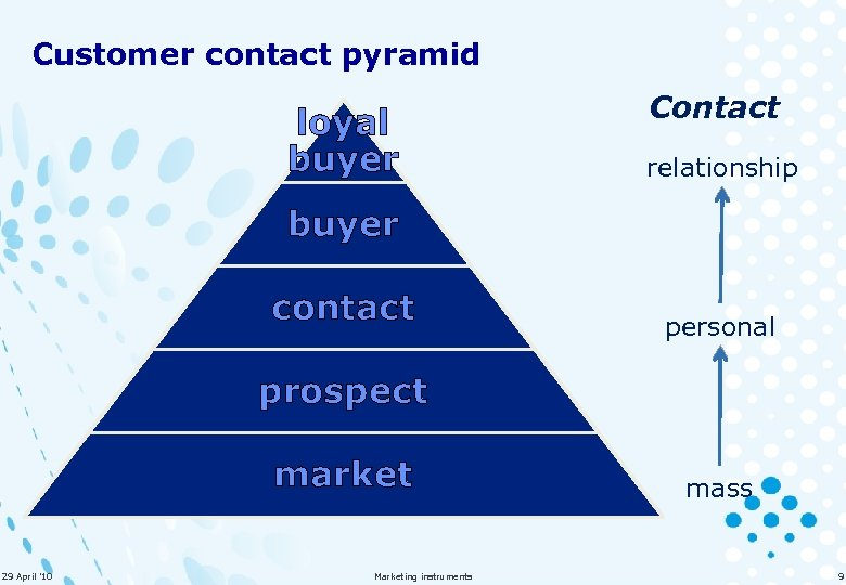 Customer contact pyramid loyal buyer Contact relationship buyer contact personal prospect market 29 April