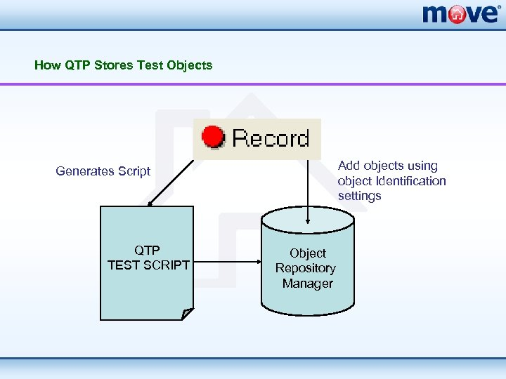 How QTP Stores Test Objects Add objects using object Identification settings Generates Script QTP