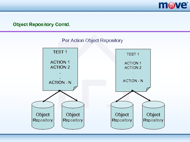 Object Repository Contd. Per Action Object Repository TEST 1 ACTION 2. . ACTION -