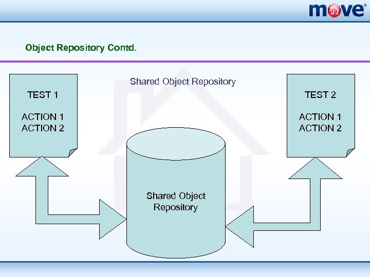 Object Repository Contd. Shared Object Repository TEST 1 TEST 2 ACTION 1 ACTION 2