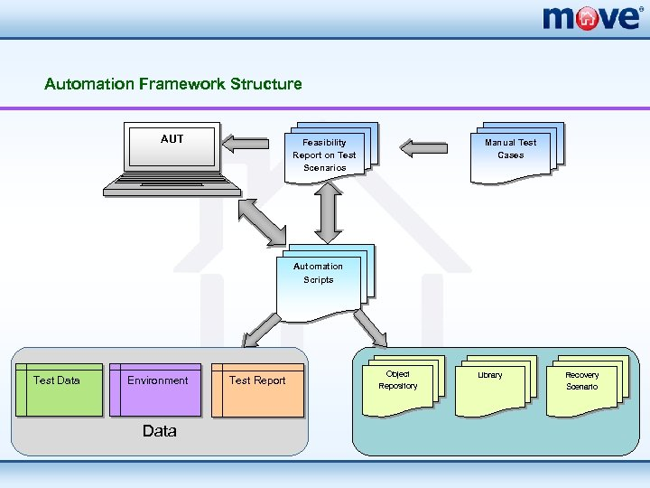Automation Framework Structure AUT Feasibility Report on Test Scenarios Manual Test Cases Automation Scripts