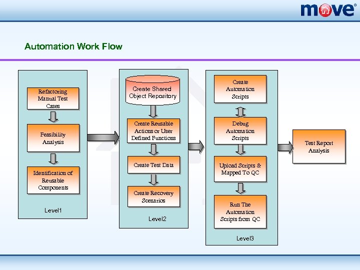 Automation Work Flow Feasibility Analysis Identification of Reusable Components Create Shared Object Repository Create