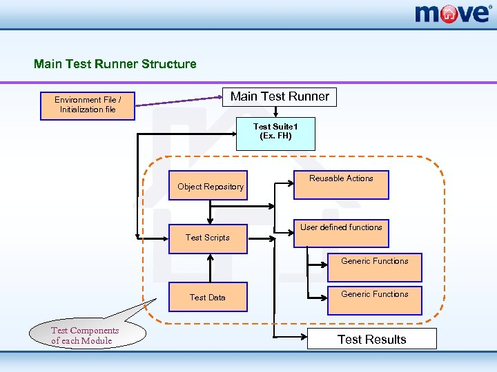 Main Test Runner Structure Main Test Runner Environment File / Initialization file Test Suite