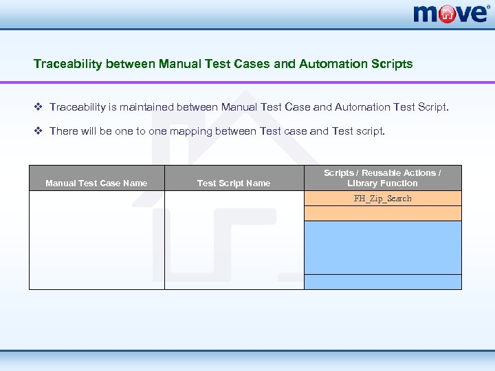 Traceability between Manual Test Cases and Automation Scripts v Traceability is maintained between Manual