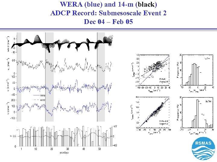 WERA (blue) and 14 -m (black) ADCP Record: Submesoscale Event 2 Dec 04 –