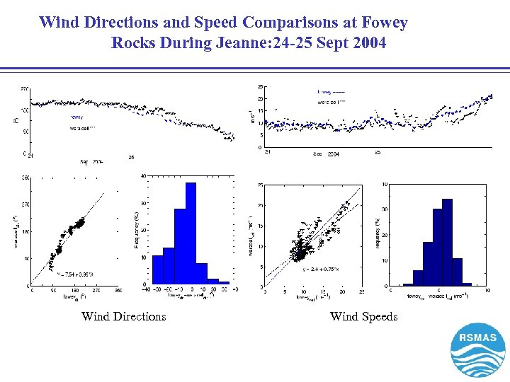Wind Directions and Speed Comparisons at Fowey Rocks During Jeanne: 24 -25 Sept 2004