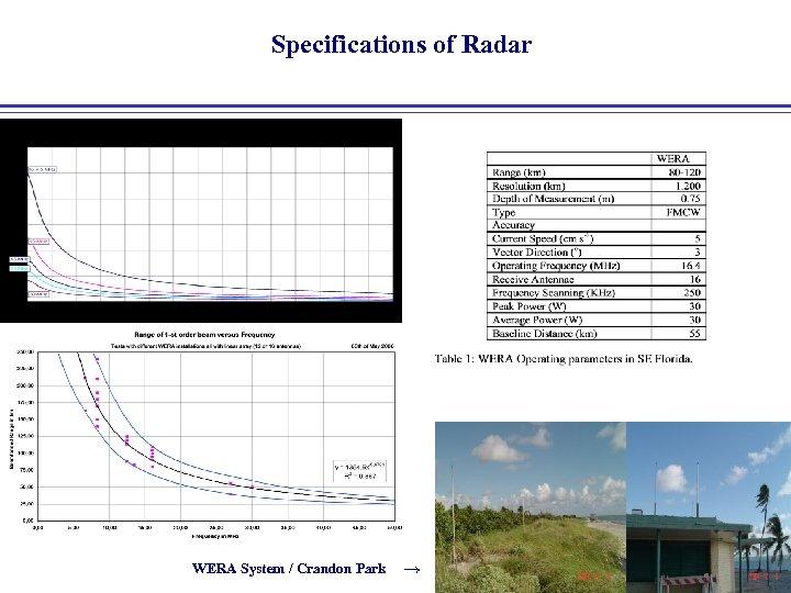Specifications of Radar WERA System / Crandon Park →
