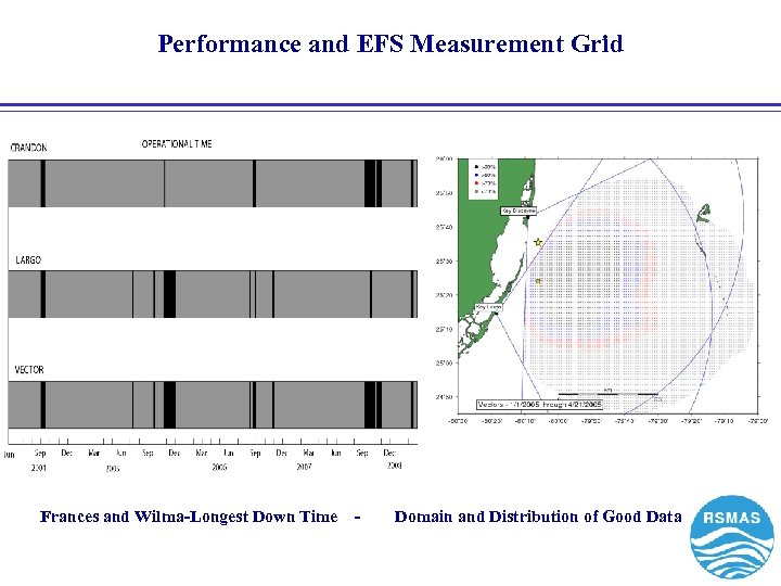 Performance and EFS Measurement Grid Frances and Wilma-Longest Down Time - Domain and Distribution