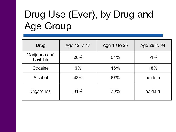 Drug Use (Ever), by Drug and Age Group Drug Age 12 to 17 Age
