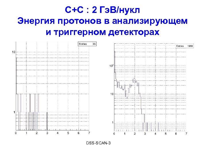С+С : 2 Гэ. В/нукл Энергия протонов в анализирующем и триггерном детекторах DSS-SCAN-3