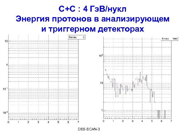 С+С : 4 Гэ. В/нукл Энергия протонов в анализирующем и триггерном детекторах DSS-SCAN-3