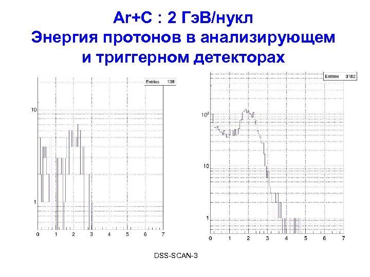 Ar+С : 2 Гэ. В/нукл Энергия протонов в анализирующем и триггерном детекторах DSS-SCAN-3