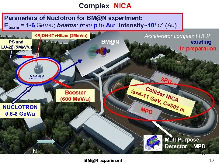 Complex NICA Parameters of Nuclotron for BM@N experiment: Ebeam = 1 -6 Ge. V/u;