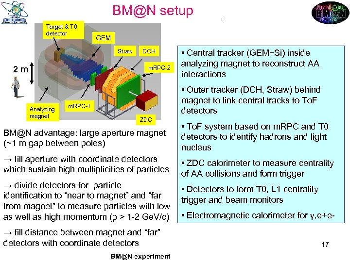 BM@N setup Target & T 0 detector GEM DCH GEM Straw DCH m. RPC-2