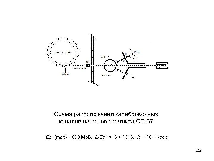 Схема расположения калибровочных каналов на основе магнита СП-57 Ee± (max) ~ 800 Мэ. В,