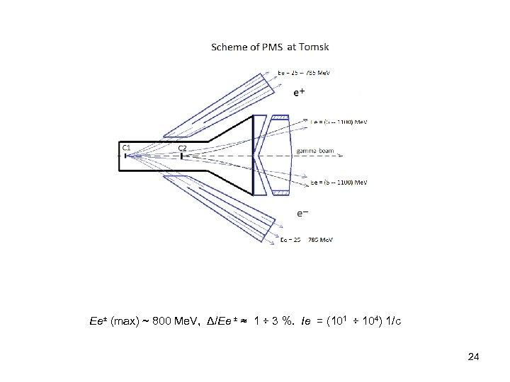 Ee± (max) ~ 800 Me. V, Δ/Ee ± ≈ 1 ÷ 3 %. Ie