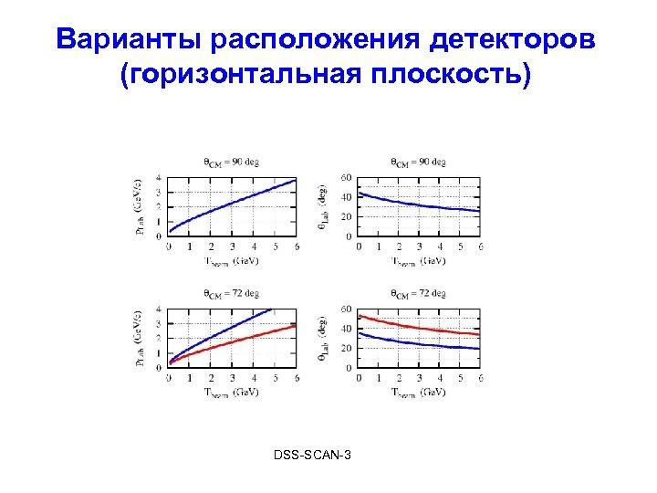 Варианты расположения детекторов (горизонтальная плоскость) DSS-SCAN-3