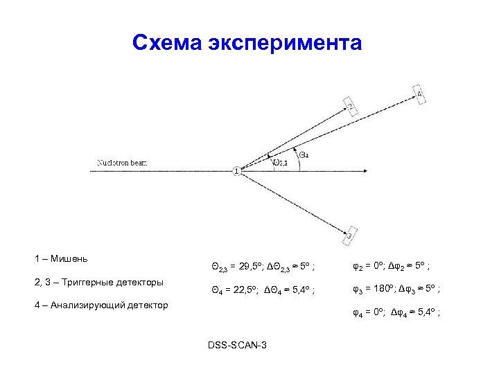 Схема эксперимента 1 – Мишень 2, 3 – Триггерные детекторы Θ 2, 3 =