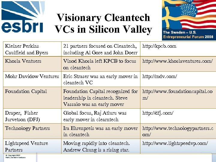 Visionary Cleantech VCs in Silicon Valley Kleiner Perkins Caulfield and Byers 21 partners focused