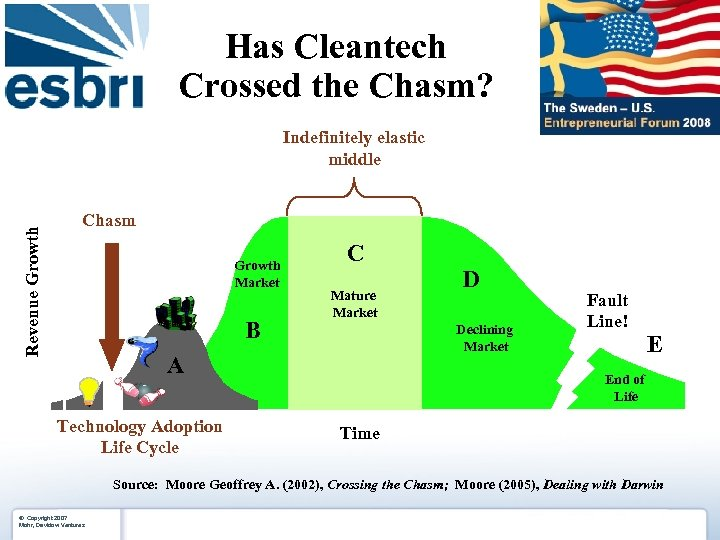 Has Cleantech Crossed the Chasm? Revenue Growth Indefinitely elastic middle Chasm Growth Market B