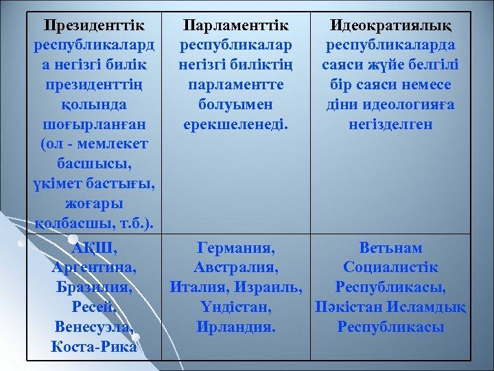 Президенттік Парламенттік Идеократиялық республикаларда а негізгі биліктің саяси жүйе белгілі президенттің парламентте бір саяси