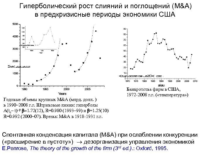 Гиперболический рост слияний и поглощений (M&A) в предкризисные периоды экономики США Годовые объемы крупных