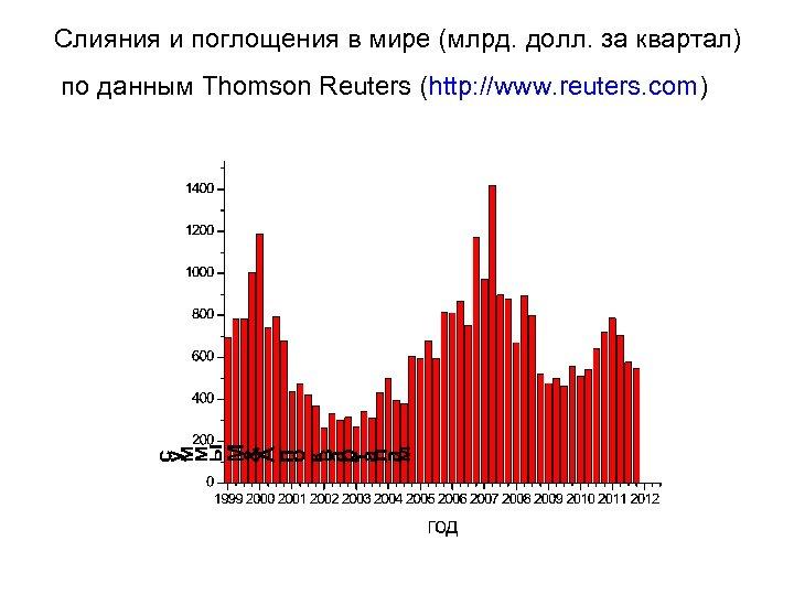 Слияния и поглощения в мире (млрд. долл. за квартал) по данным Thomson Reuters (http: