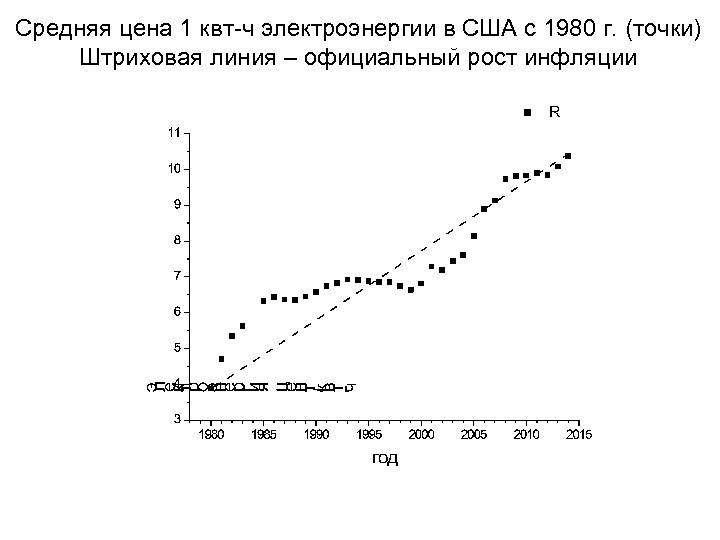 Средняя цена 1 квт-ч электроэнергии в США с 1980 г. (точки) Штриховая линия –