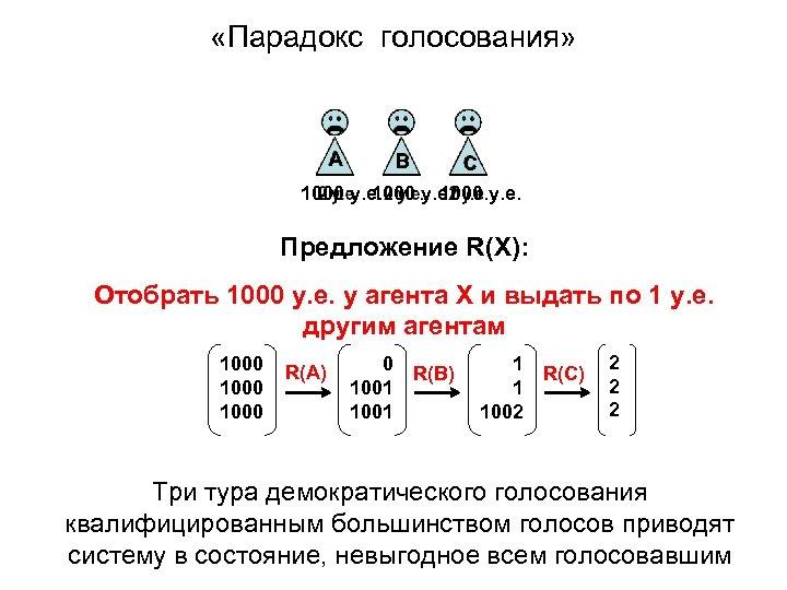 «Парадокс голосования» А В С 1000 у. е. Предложение R(X): Отобрать 1000 у.
