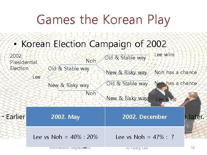 Games the Korean Play • Korean Election Campaign of 2002 Presidential Election Noh Old
