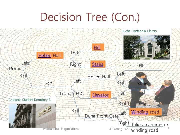 Decision Tree (Con. ) Hellen Hall Dorm. Left Right Left Hill Stairs Hill Hellen