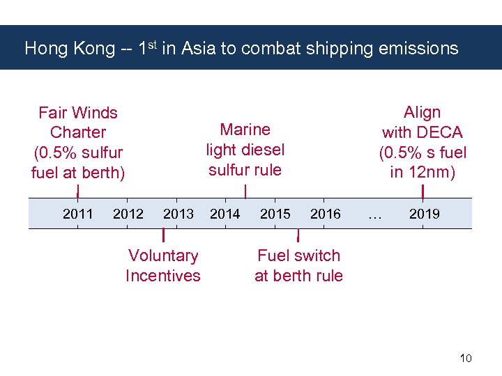 Hong Kong -- 1 st in Asia to combat shipping emissions Fair Winds Charter
