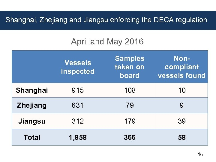 Shanghai, Zhejiang and Jiangsu enforcing the DECA regulation April and May 2016 Vessels inspected