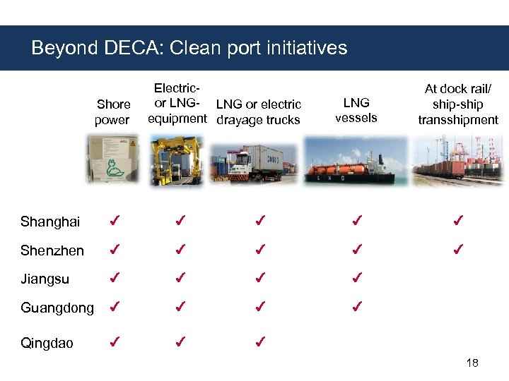 Beyond DECA: Clean port initiatives Shore power Electricor LNG- LNG or electric equipment drayage
