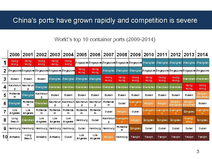 China's ports have grown rapidly and competition is severe World's top 10 container ports