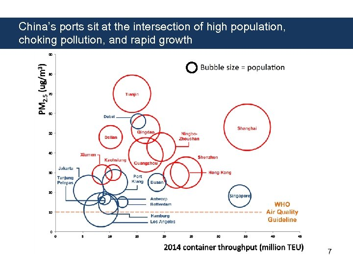 China's ports sit at the intersection of high population, choking pollution, and rapid growth
