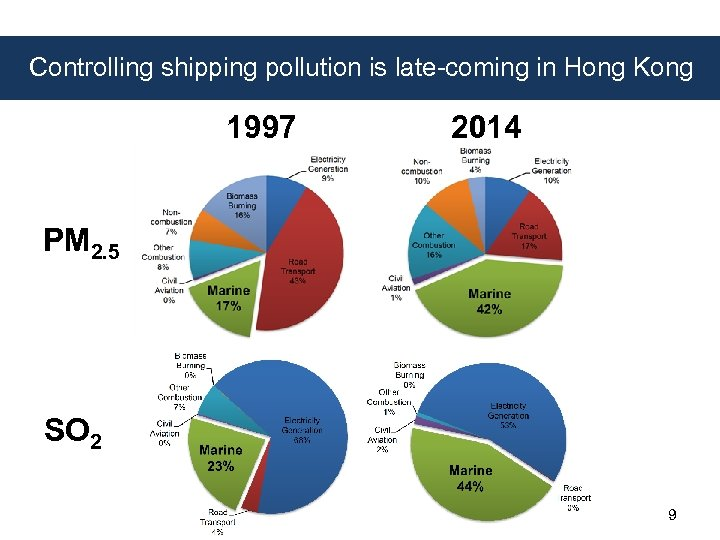 Controlling shipping pollution is late-coming in Hong Kong 1997 2014 PM 2. 5 SO