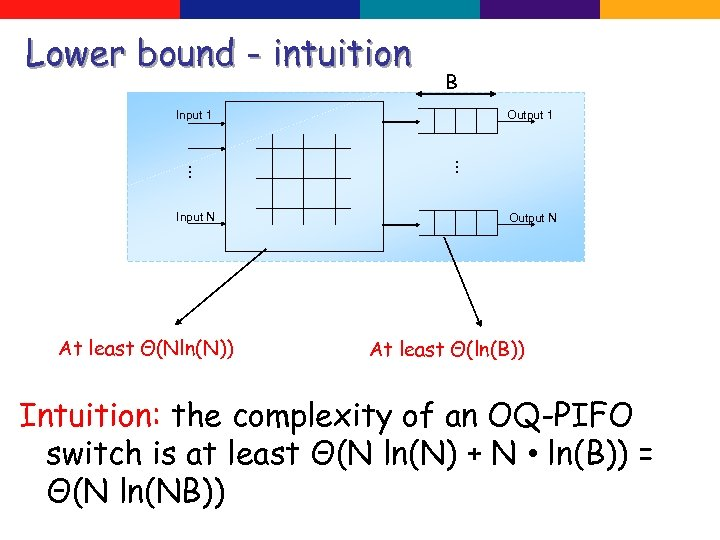 Lower bound - intuition B Input 1 At least Θ(Nln(N)) … … Input N