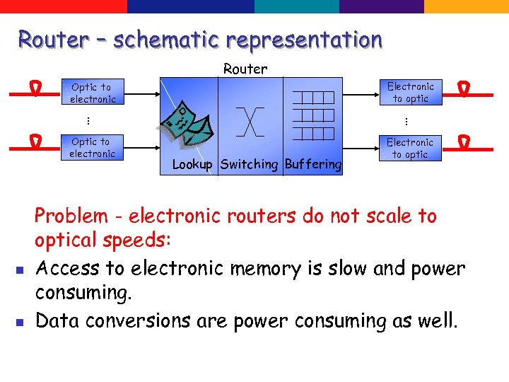 Router – schematic representation Router Electronic to optic Optic to electronic … n n