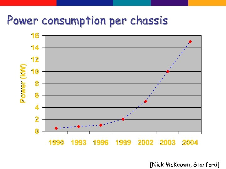 Power consumption per chassis [Nick Mc. Keown, Stanford]