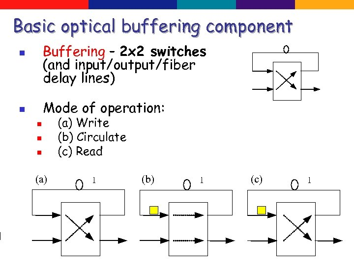 Basic optical buffering component Buffering – 2 x 2 switches (and input/output/fiber delay lines)